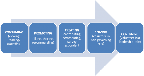 Volunteer Ladder Continuum