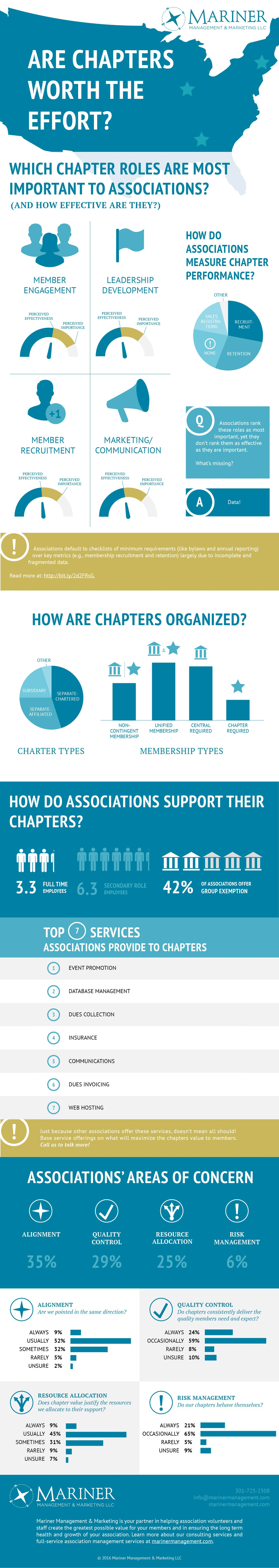 Infographic on Association Chapters